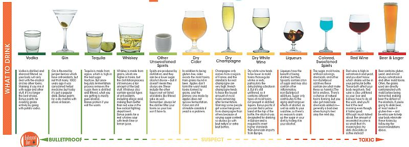 Spectrum of alcohol and toxic levels