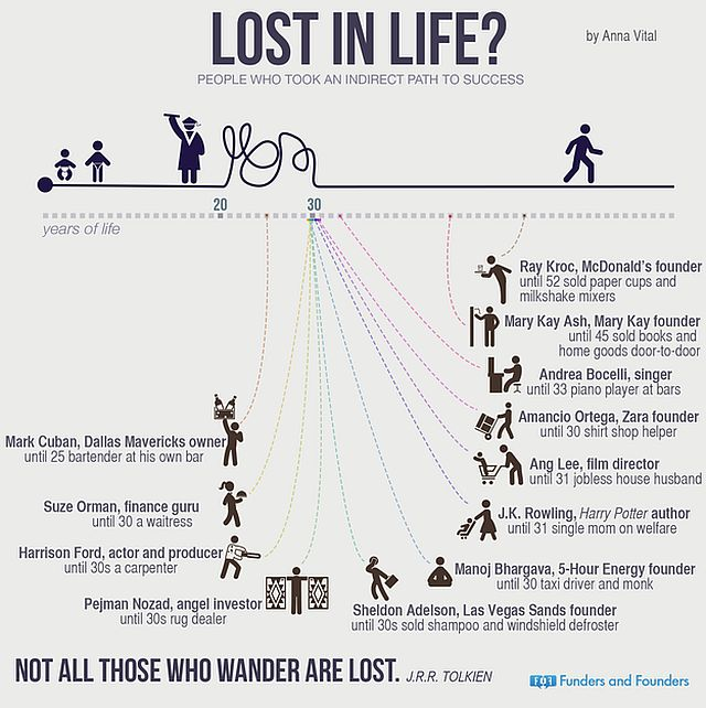 Infographic of famous professionals who took unconventional routes to success