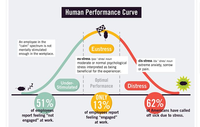 Screenshot of infographic of human performance curve by Yerkes and Dodson