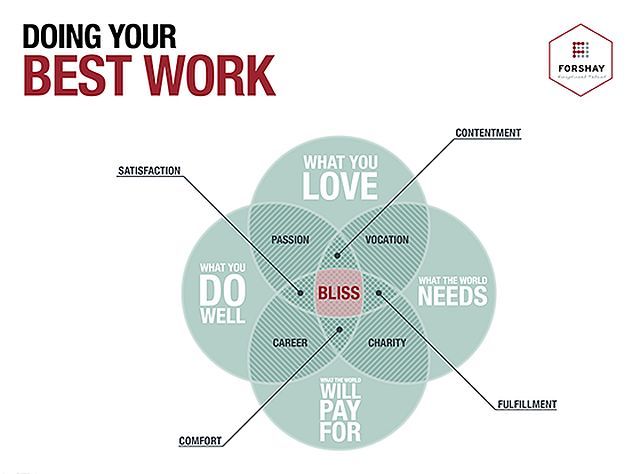Venn diagram - how to find your best work